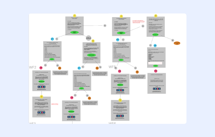Ejemplo de workflow automatizado