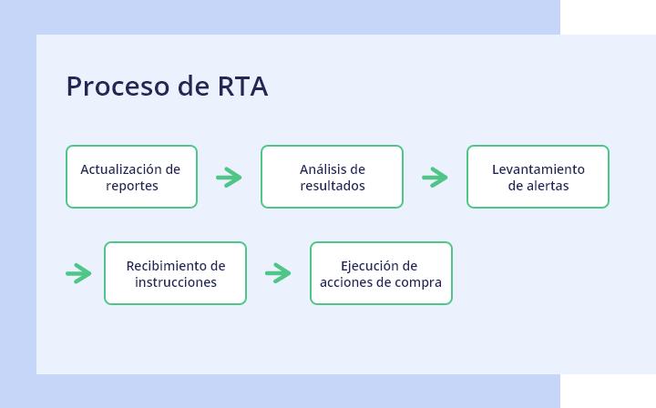 Proceso de RTA en Workforce Management