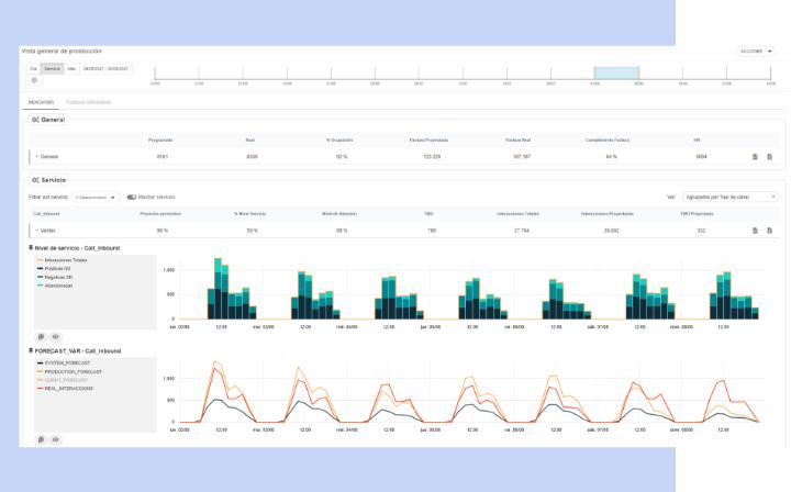 Analista en tiempo real - Workforce Management